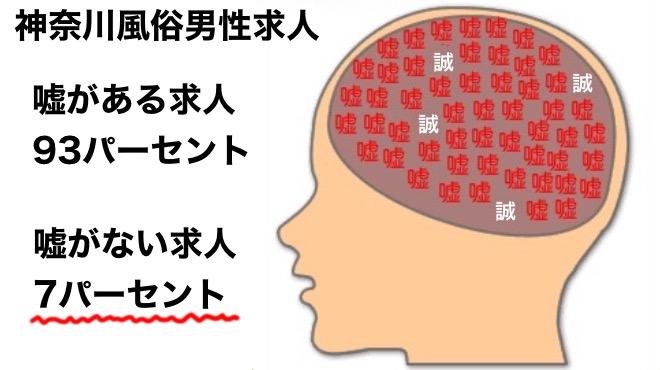 神奈川県の風俗男性求人のリアルな数字「7%」