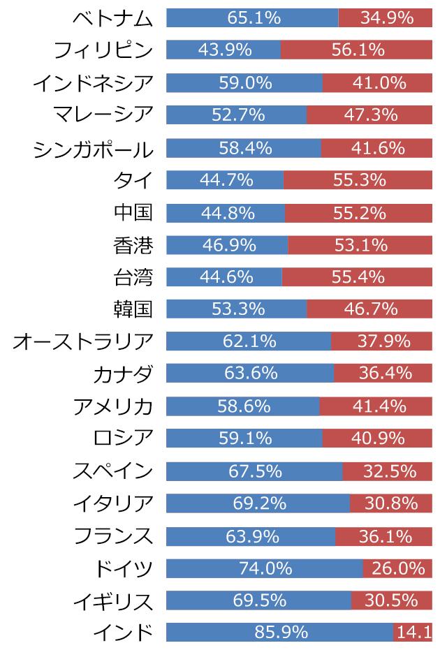 訪日外国人の性別(国籍ごと)