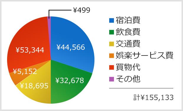 訪日外国人1人当たり費目別旅行支出(費目別)