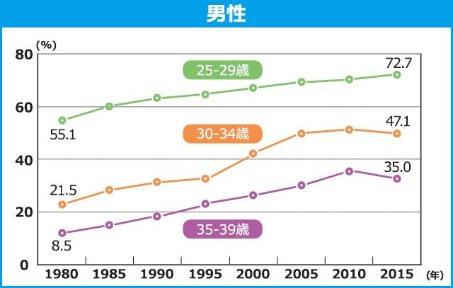 男性の未婚率のグラフ