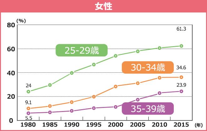女性の未婚率グラフ