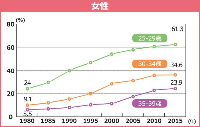 女性の未婚率のグラフ
