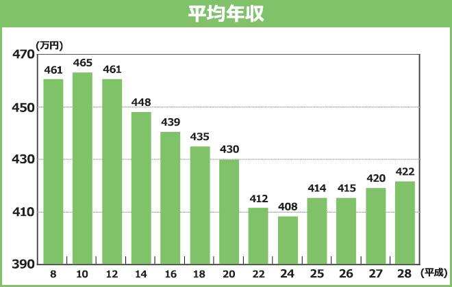 平均年収のグラフ