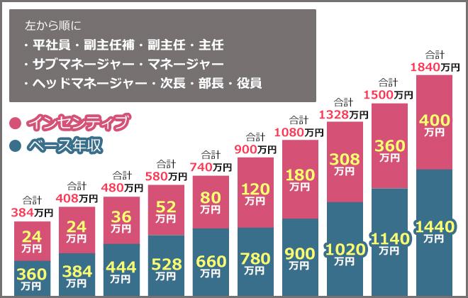 シンデレラグループの年収グラフ