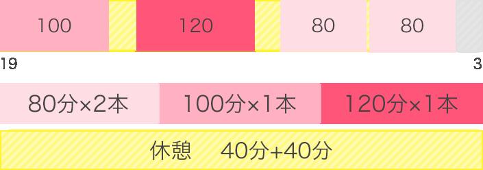 80分×2本、100分×1本、120分×1本、休憩40分+40分