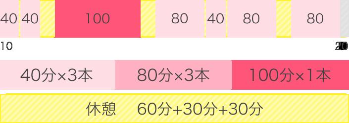 40分×3本、80分×3本、100分×1本、休憩60分+30分+30分