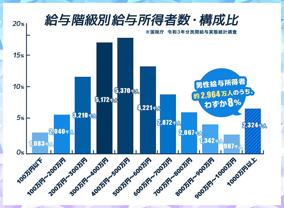 男性の給与階級別給与所得者数・構成比