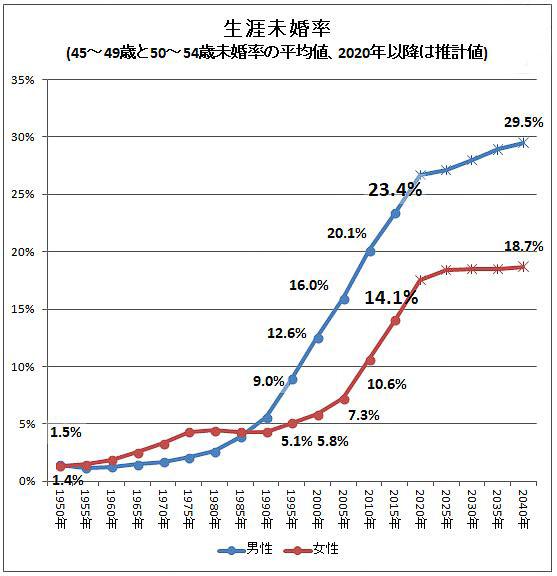 日本人男性の50歳時未婚率