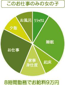 お仕事グラフ1