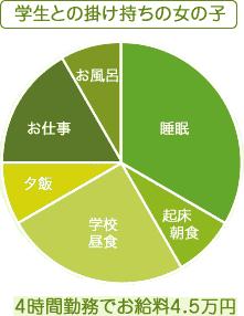 お仕事グラフ2