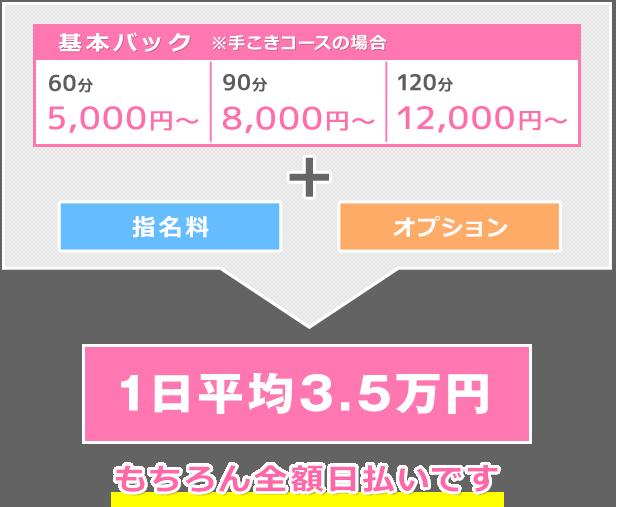 基本バック60分5,000円~90分~8,000円~120分~12,000円~