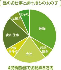お仕事グラフ3