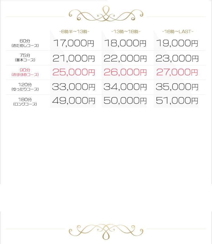 デリヘルプラン料金表